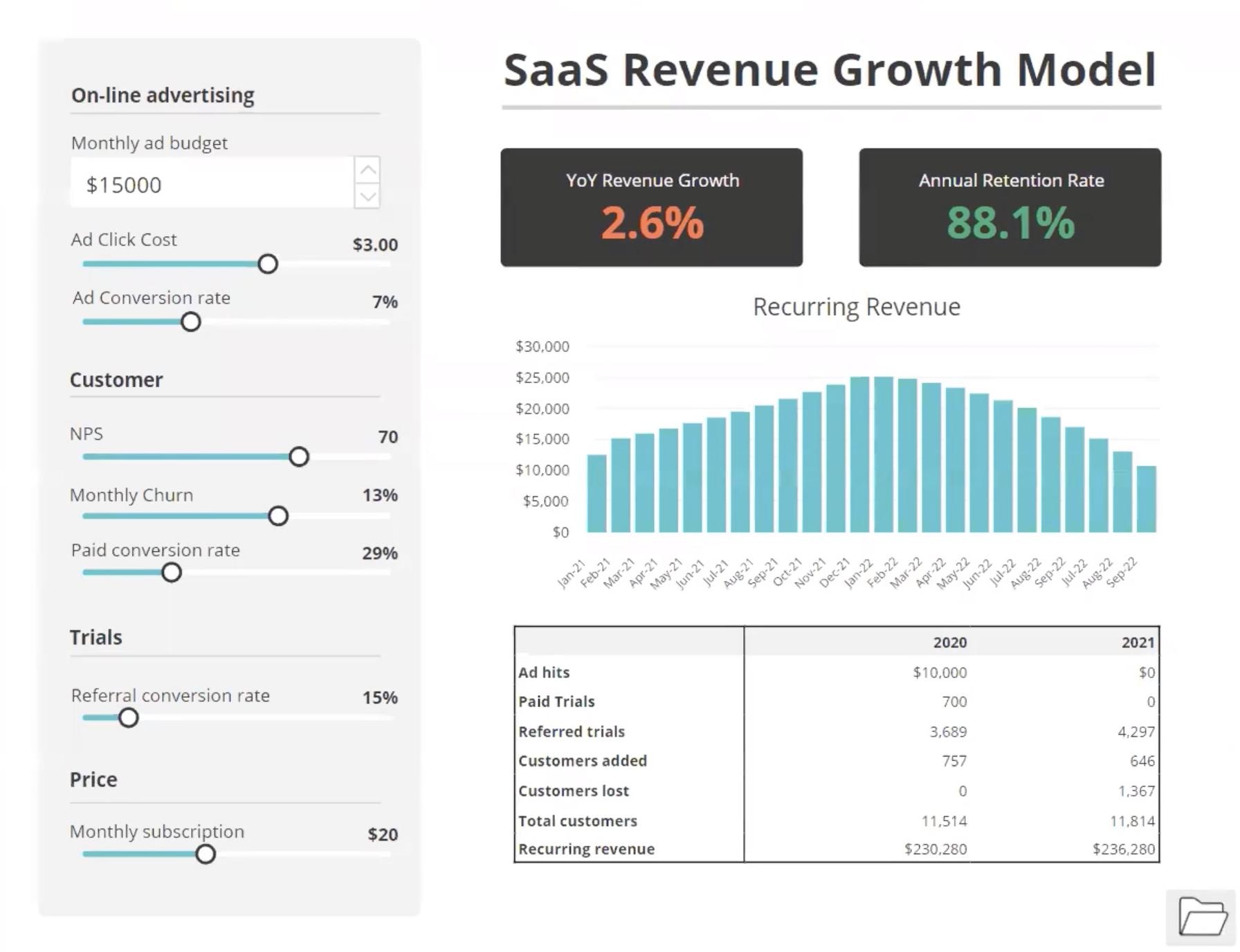 Saving scenarios in a Revenue Growth Model